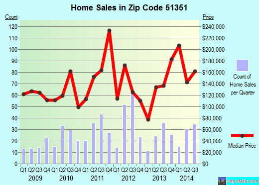 Zip code 51351 (MILFORD, Iowa) real estate house value trends