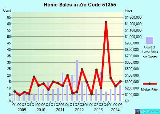 Zip code 51355 (OKOBOJI, Iowa) real estate house value trends