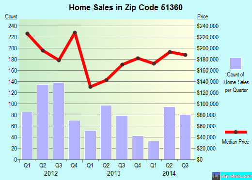 Zip code 51360 (Spirit Lake, Iowa) real estate house value trends