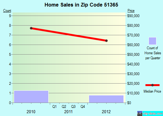 Zip code 51365 (Wallingford, Iowa) real estate house value trends