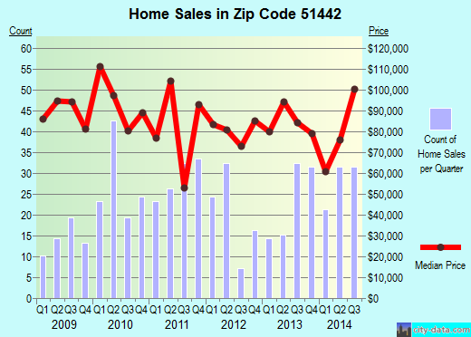 Zip code 51442 (Denison, Iowa) real estate house value trends
