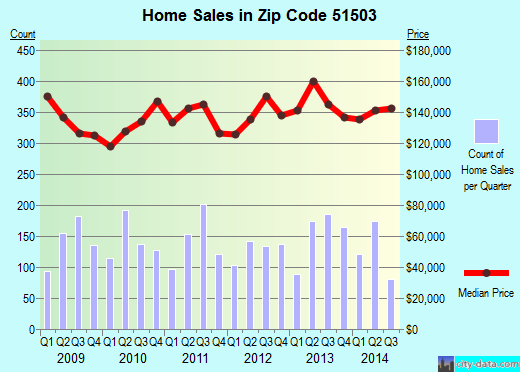 Zip code 51503 (Council Bluffs, Iowa) real estate house value trends