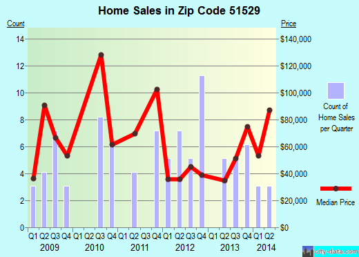 Zip code 51529 (Dunlap, Iowa) real estate house value trends