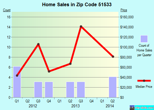 Zip code 51533 (Emerson, Iowa) real estate house value trends