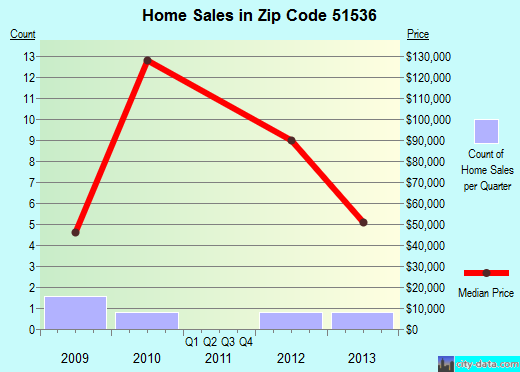 Zip code 51536 (Hancock, Iowa) real estate house value trends
