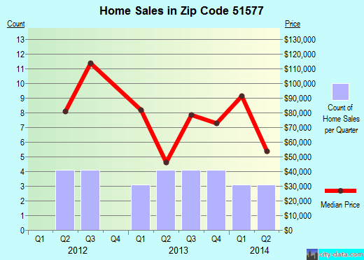 Zip code 51577 (Walnut, Iowa) real estate house value trends