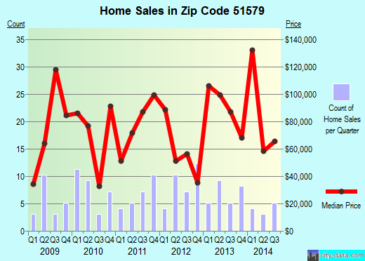 Zip code 51579 (Woodbine, Iowa) real estate house value trends