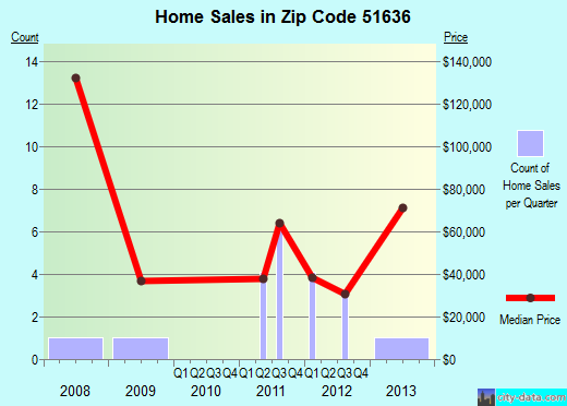 Zip code 51636 (Coin, Iowa) real estate house value trends