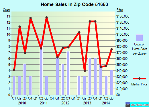 Zip code 51653 (Tabor, Iowa) real estate house value trends
