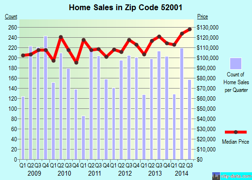 Zip code 52001 (Dubuque, Iowa) real estate house value trends