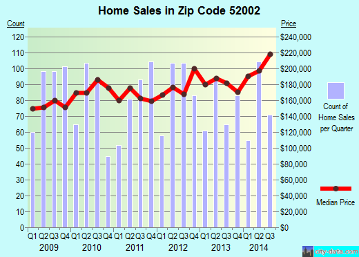 Zip code 52002 (Dubuque, Iowa) real estate house value trends
