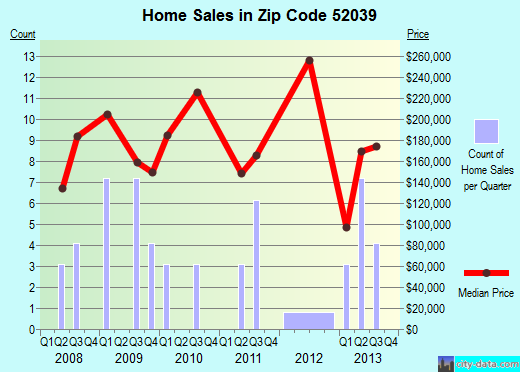 Zip code 52039 (Rickardsville, Iowa) real estate house value trends