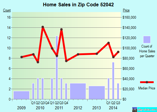 Zip code 52042 (Edgewood, Iowa) real estate house value trends