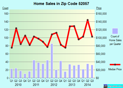 Zip code 52057 (Manchester, Iowa) real estate house value trends