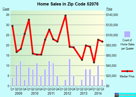 Zip code 52076 (Strawberry Point, Iowa) real estate house value trends