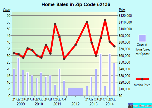 Zip code 52136 (Cresco, Iowa) real estate house value trends