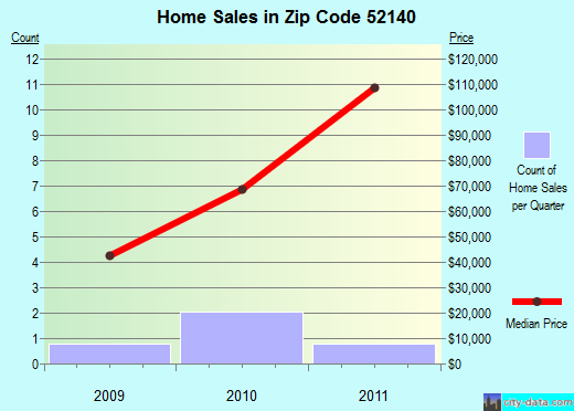 Zip code 52140 (DORCHESTER, Iowa) real estate house value trends