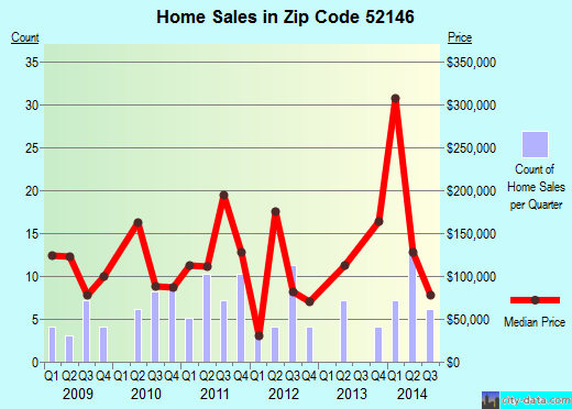 Zip code 52146 (Harpers Ferry, Iowa) real estate house value trends