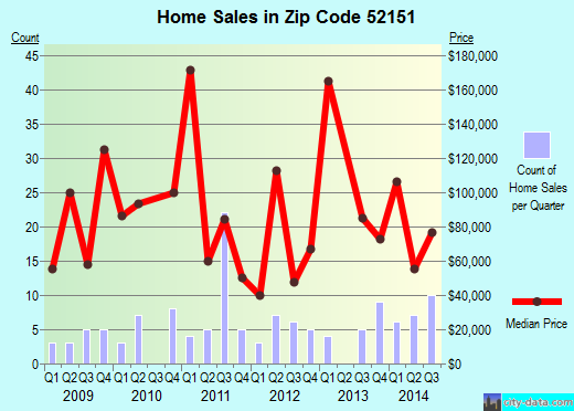 Zip code 52151 (Lansing, Iowa) real estate house value trends