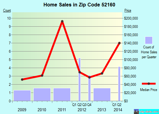 Zip code 52160 (New Albin, Iowa) real estate house value trends