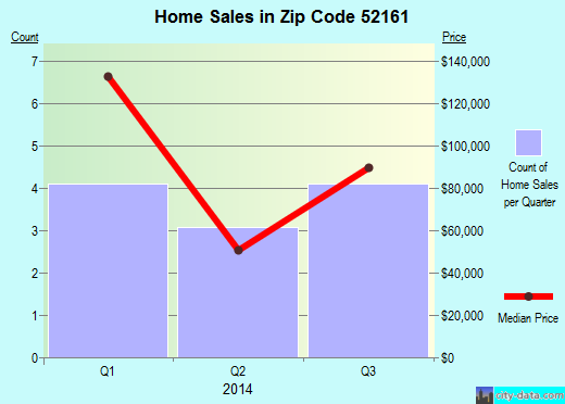 Zip code 52161 (Ossian, Iowa) real estate house value trends