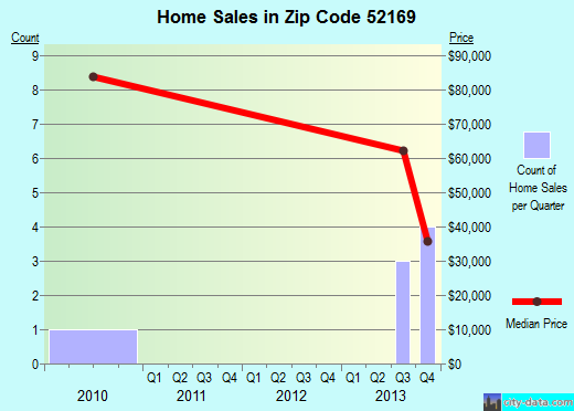 Zip code 52169 (Wadena, Iowa) real estate house value trends