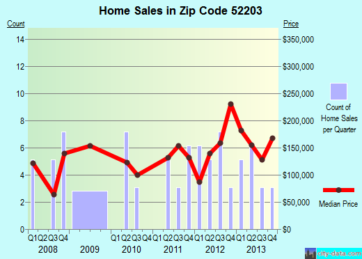 Zip code 52203 (, Iowa) real estate house value trends