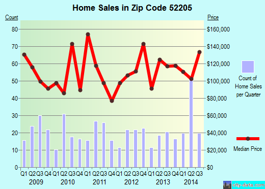 Zip code 52205 (Anamosa, Iowa) real estate house value trends