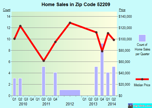 Zip code 52209 (Blairstown, Iowa) real estate house value trends