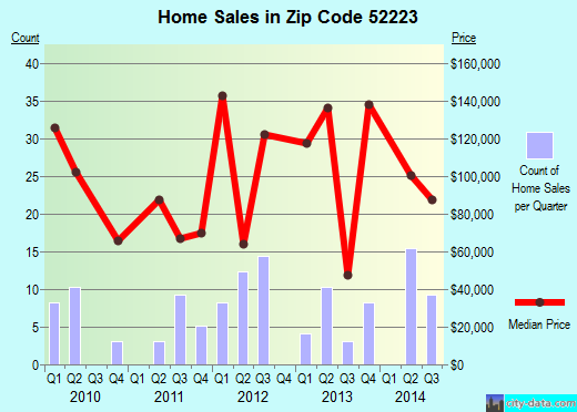 Zip code 52223 (Delhi, Iowa) real estate house value trends
