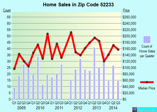 Zip code 52233 (Hiawatha, Iowa) real estate house value trends