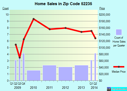 Zip code 52235 (Hills, Iowa) real estate house value trends