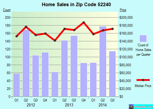 Zip code 52240 (Iowa City, Iowa) real estate house value trends