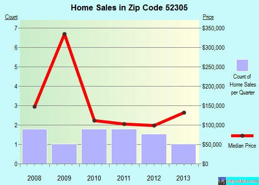 Zip code 52305 (Martelle, Iowa) real estate house value trends