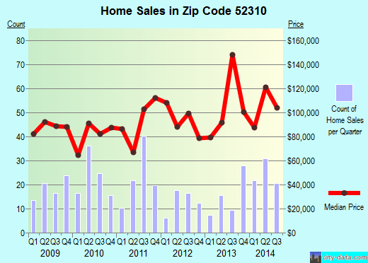 Zip code 52310 (Monticello, Iowa) real estate house value trends