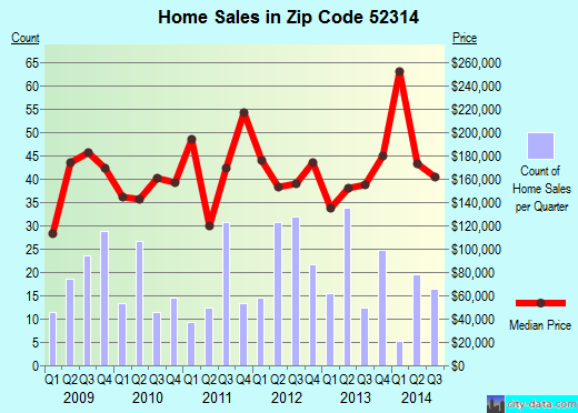 Zip code 52314 (Mount Vernon, Iowa) real estate house value trends
