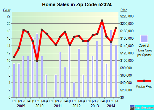 Zip code 52324 (Palo, Iowa) real estate house value trends