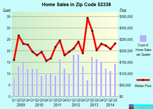 Zip code 52338 (Shueyville, Iowa) real estate house value trends