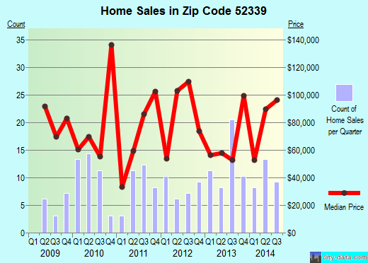 Zip code 52339 (Tama, Iowa) real estate house value trends