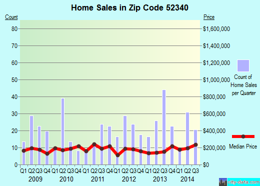 Zip code 52340 (Tiffin, Iowa) real estate house value trends