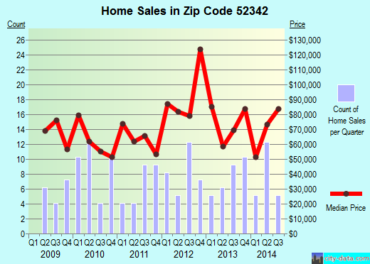 Zip code 52342 (Toledo, Iowa) real estate house value trends