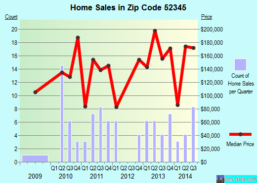 Zip code 52345 (Urbana, Iowa) real estate house value trends