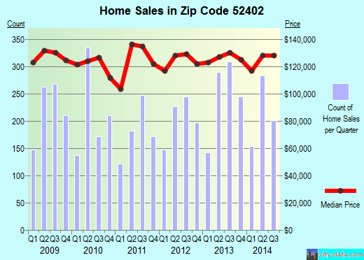 Zip code 52402 (Cedar Rapids, Iowa) real estate house value trends