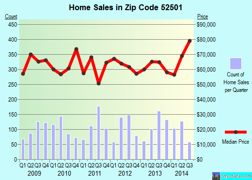 Zip code 52501 (Ottumwa, Iowa) real estate house value trends