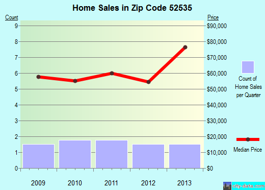 Zip code 52535 (Birmingham, Iowa) real estate house value trends