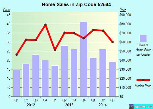 Zip code 52544 (Centerville, Iowa) real estate house value trends