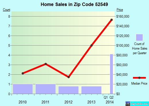 Zip code 52549 (Cincinnati, Iowa) real estate house value trends