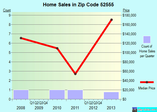 Zip code 52555 (Exline, Iowa) real estate house value trends