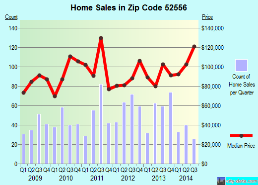 Zip code 52556 (Fairfield, Iowa) real estate house value trends