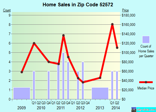 Zip code 52572 (Moulton, Iowa) real estate house value trends